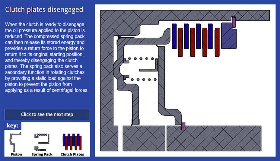disengaged clutch return spring diagram